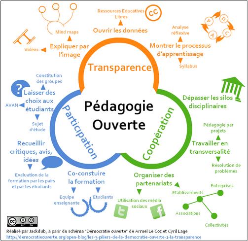 pedagogie ouverte